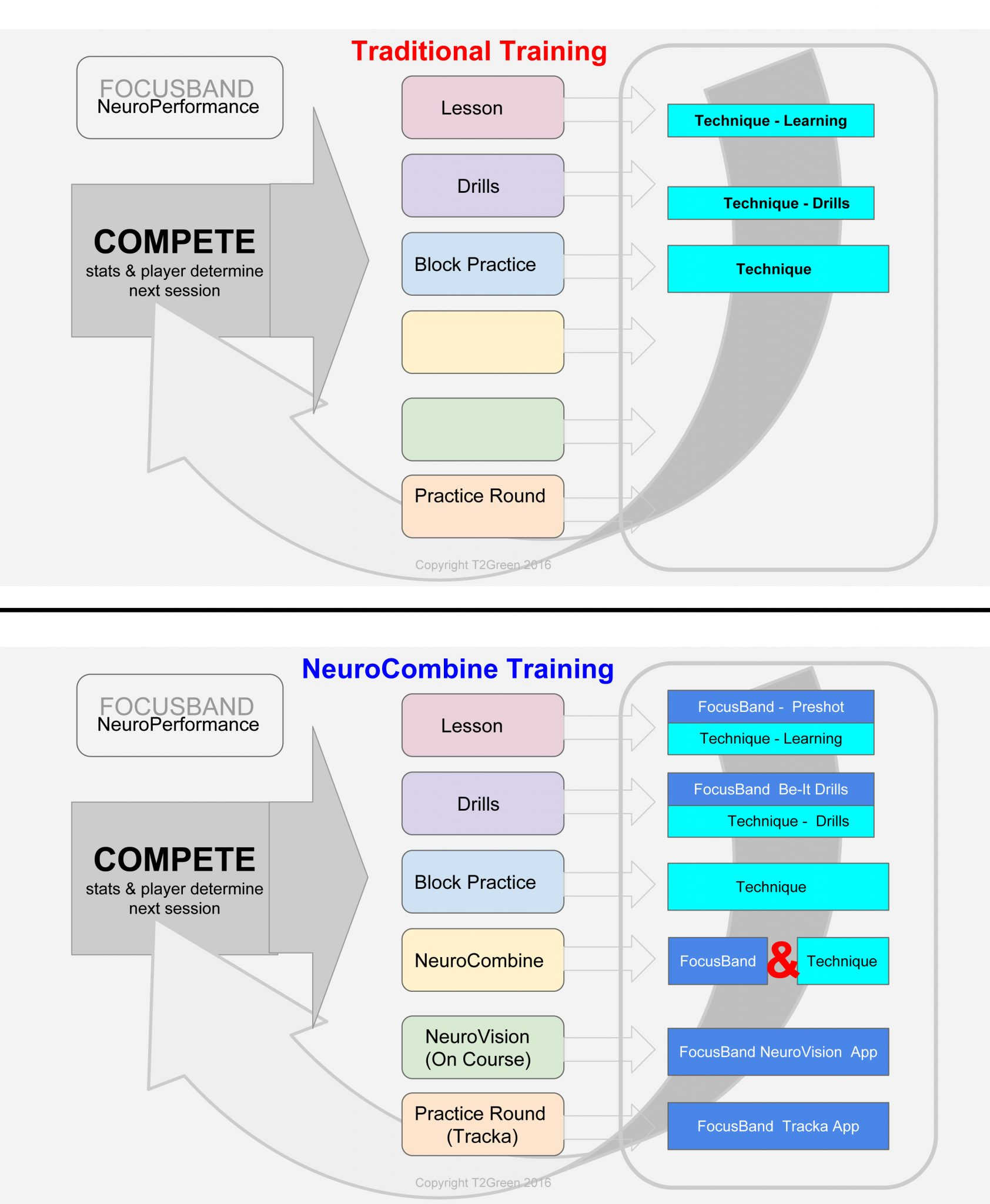 FocusBand,FocusBand Paradigm Shift In Training,FocusBand Brain Sensing Headband